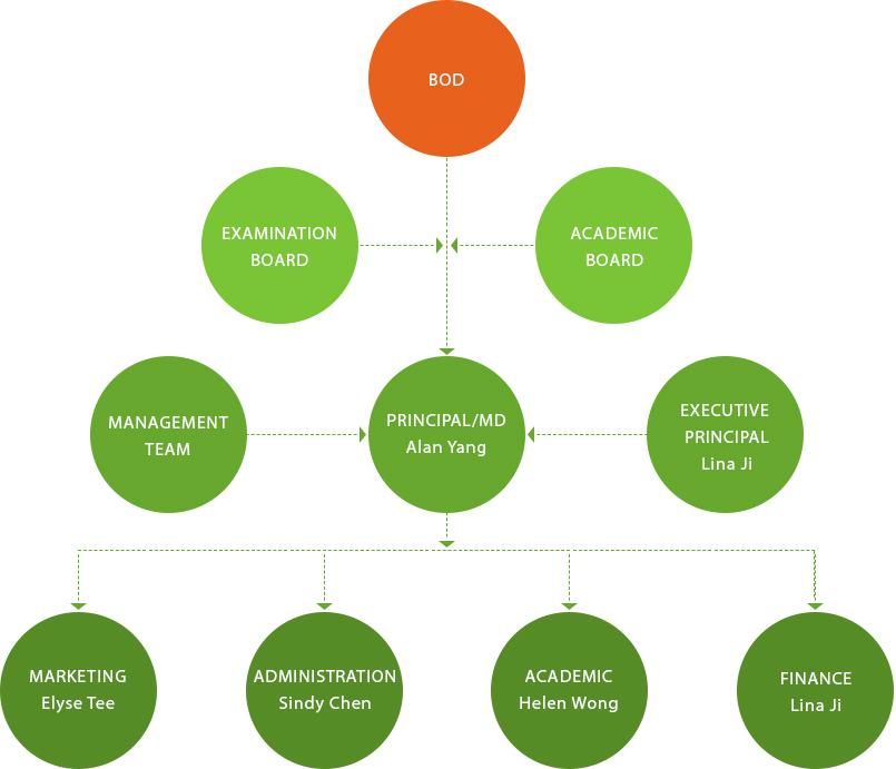 Organization Chart July 17